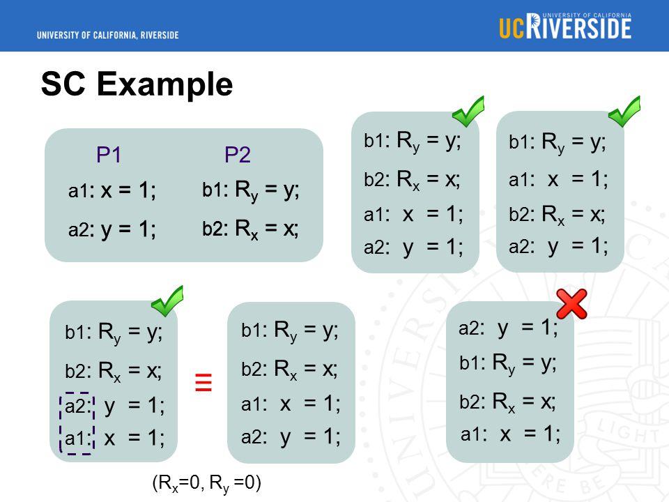 SC Example b1 : R y = y; b2 : R x = x; a1 : x = 1; a2 : y = 1; b2 : R x = x; a1 : x = 1; a2 : y = 1; b1 : R y = y; b2 : R x = x; (R x =0, R y =0) a1 : x = 1; b1 : R y = y; b2 : R x = x; a2 : y = 1; P1 P2 a1 : x = 1; a2 : y = 1; b1 : R y = y; b2 : R x = x; a1 : x = 1; a2 : y = 1; ≡ b1 : R y = y; b2 : R x = x; a1 : x = 1; a2 : y = 1; b1 : R y = y; b2 : R x = x; a1 : x = 1;