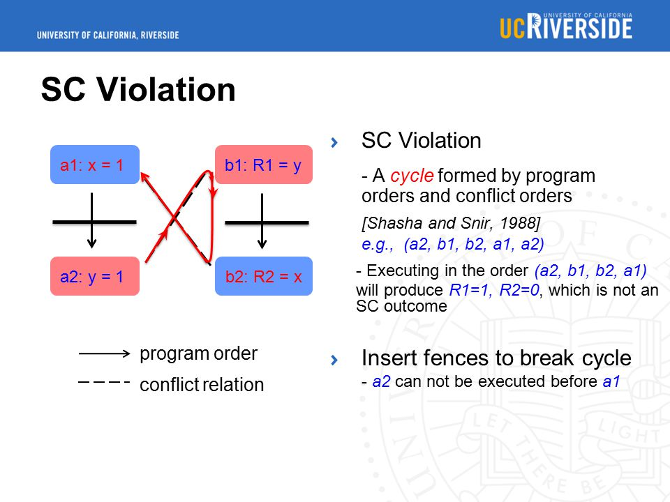 SC Violation a1: x = 1 a2: y = 1 b1: R1 = y b2: R2 = x program order conflict relation SC Violation - A cycle formed by program orders and conflict orders [Shasha and Snir, 1988] e.g., (a2, b1, b2, a1, a2) - Executing in the order (a2, b1, b2, a1) will produce R1=1, R2=0, which is not an SC outcome Insert fences to break cycle - a2 can not be executed before a1