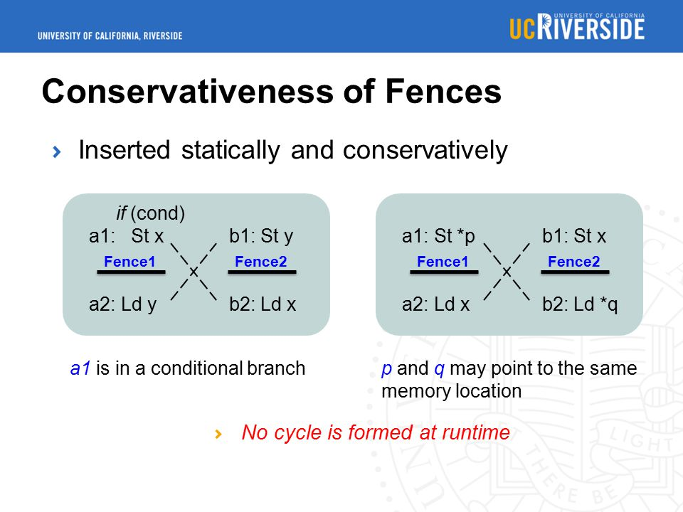 if (cond) a1: St x a2: Ld y b1: St y b2: Ld x Fence1Fence2 a1 is in a conditional branch Conservativeness of Fences a1: St *p a2: Ld x b1: St x b2: Ld
