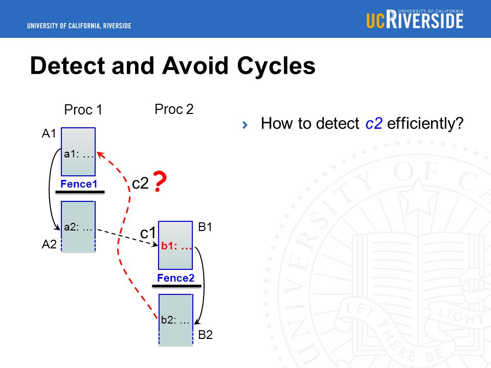 Detect and Avoid Cycles A1 A2 Proc 1 Proc 2 a1: … a2: … Fence1 B1 B2 b1: … Fence2 b2: … c1 c2 .