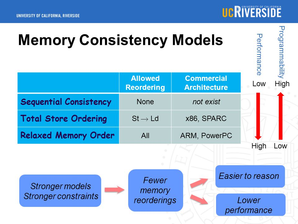 Memory Consistency Models Allowed Reordering Commercial Architecture Sequential Consistency Nonenot exist Total Store Ordering St  Ld x86, SPARC Relaxed Memory Order AllARM, PowerPC Low High Performance Stronger models Stronger constraints Fewer memory reorderings Easier to reason Lower performance High Low Programmability