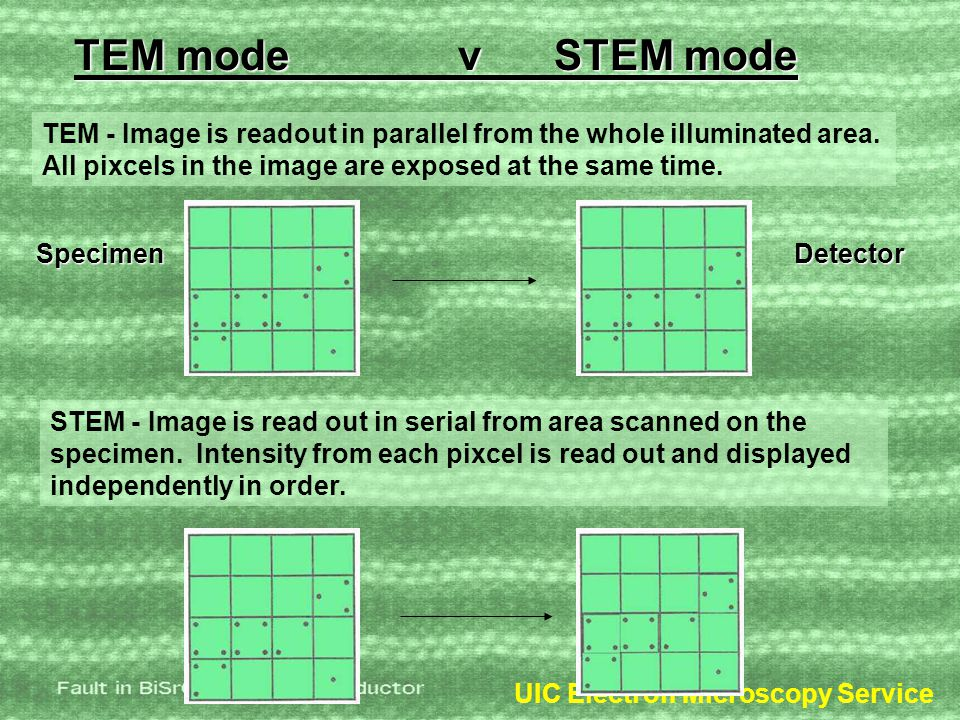 TEM modevSTEM mode TEM - Image is readout in parallel from the whole illuminated area.