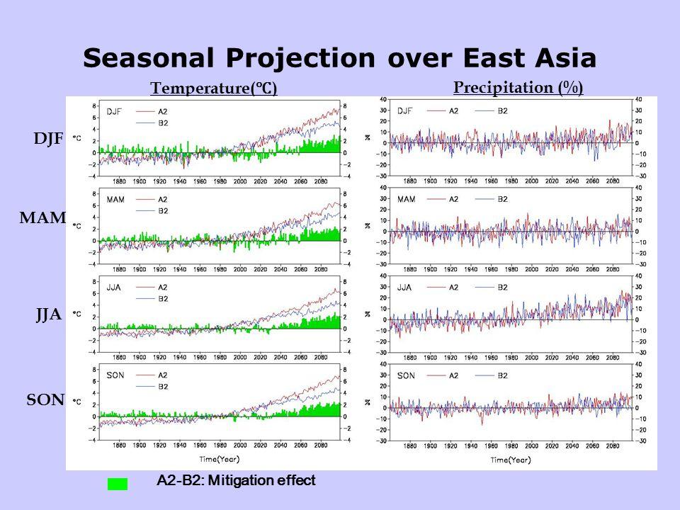 Seasonal Projection over East Asia DJF Precipitation (%) Temperature( ℃ ) MAM JJA SON A2-B2: Mitigation effect