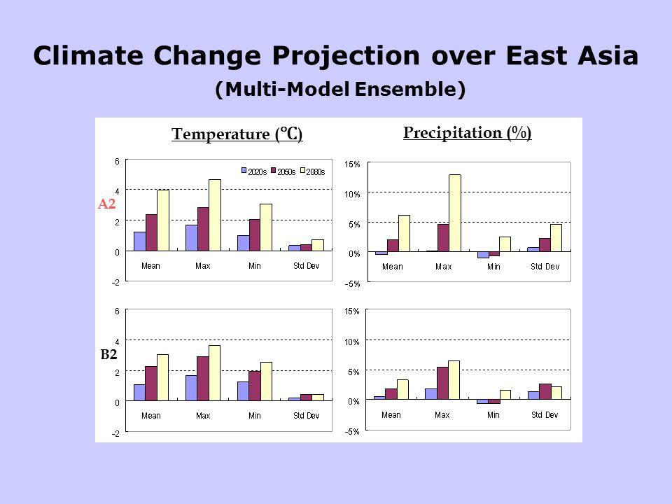 Climate Change Projection over East Asia (Multi-Model Ensemble) A2 B2 Temperature ( ℃ ) Precipitation (%)