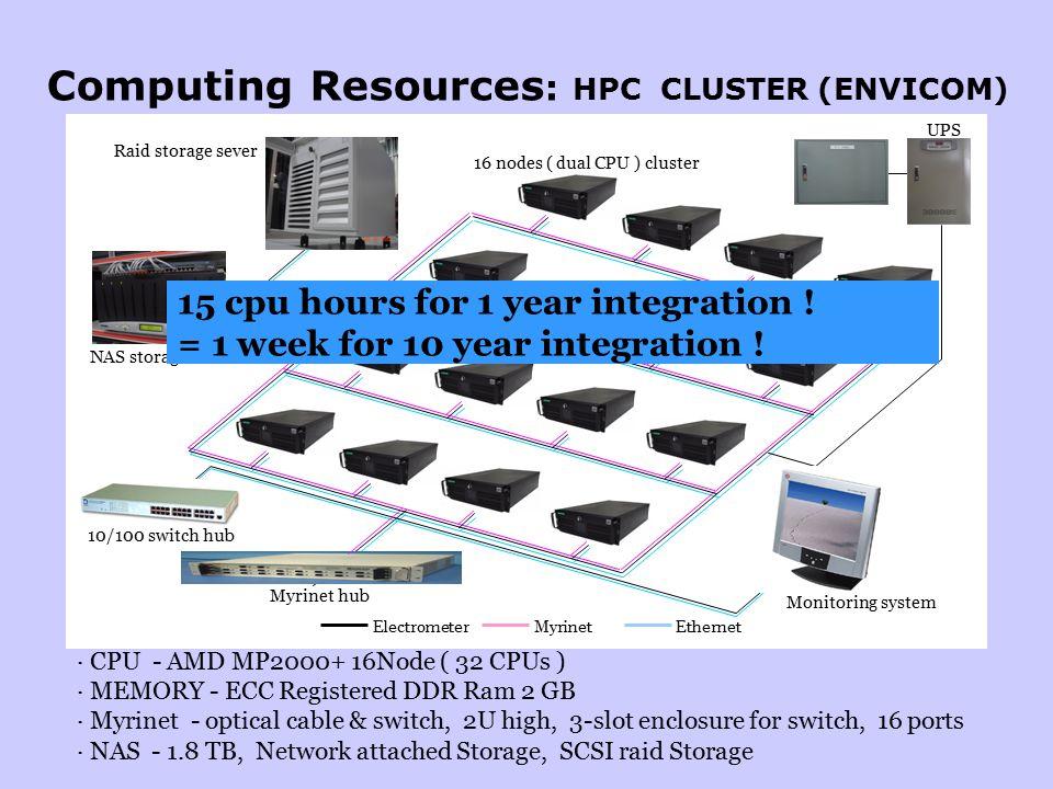 Raid storage sever NAS storage sever Myrinet hub 10/100 switch hub Monitoring system UPS 16 nodes ( dual CPU ) cluster ElectrometerMyrinetEthernet Computing Resources : HPC CLUSTER (ENVICOM) · CPU - AMD MP2000+ 16Node ( 32 CPUs ) · MEMORY - ECC Registered DDR Ram 2 GB · Myrinet - optical cable & switch, 2U high, 3-slot enclosure for switch, 16 ports · NAS - 1.8 TB, Network attached Storage, SCSI raid Storage 15 cpu hours for 1 year integration .