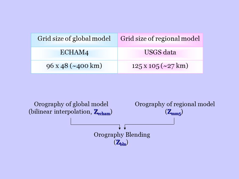 Grid size of global model Grid size of regional model ECHAM4USGS data 96 x 48 (~400 km)125 x 105 (~27 km) Orography of global model Z echam (bilinear interpolation, Z echam ) Orography of regional model Z mm5 (Z mm5 ) Orography Blending (Z bln )