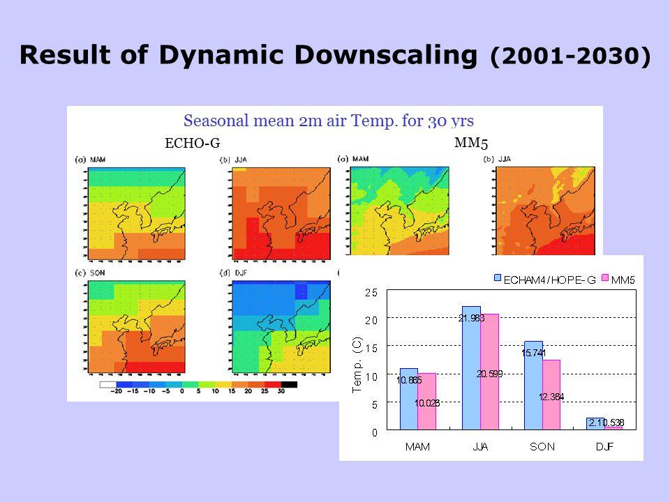 Result of Dynamic Downscaling (2001-2030) Seasonal mean 2m air Temp. for 30 yrs ECHO-G MM5