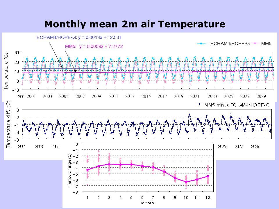 Monthly mean 2m air Temperature ECHAM4/HOPE-G MM5 ECHAM4/HOPE-G: y = 0.0018x + 12.531 MM5: y = 0.0059x + 7.2772 2001 2003 2005 2007 2009 2011 2013 2015 2017 2019 2021 2023 2025 2027 2029