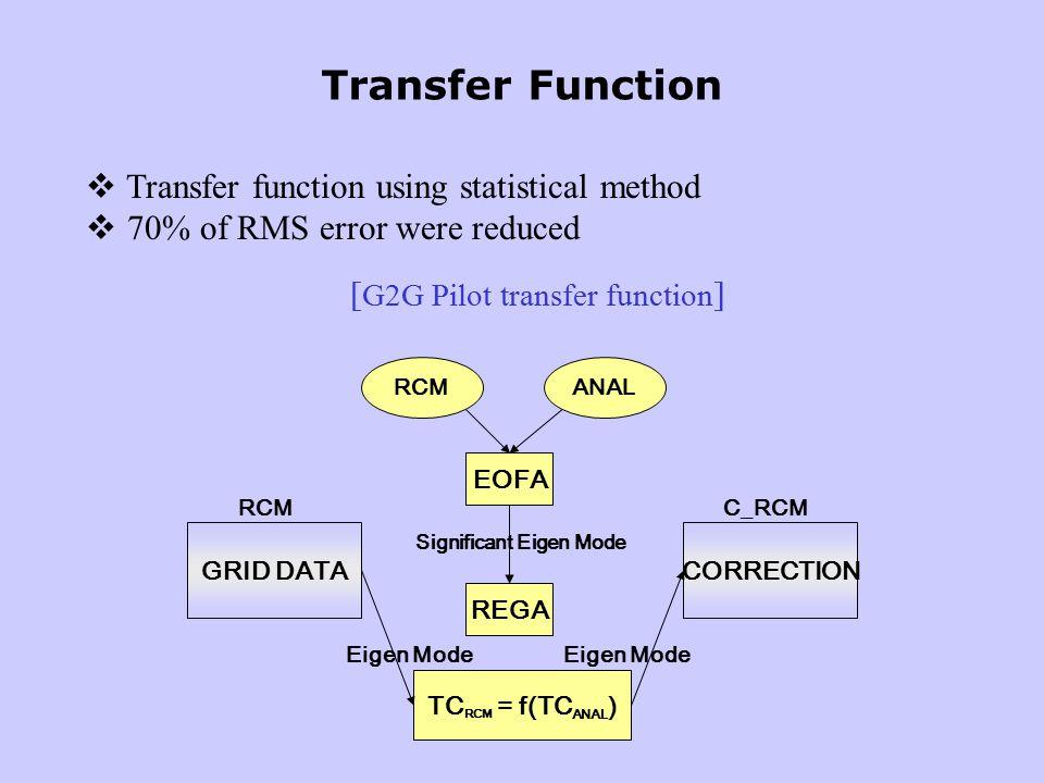  Transfer function using statistical method  70% of RMS error were reduced Transfer Function [ G2G Pilot transfer function ] RCMANAL EOFA REGA TC RCM = f(TC ANAL ) GRID DATACORRECTION Eigen Mode Significant Eigen Mode RCMC_RCM