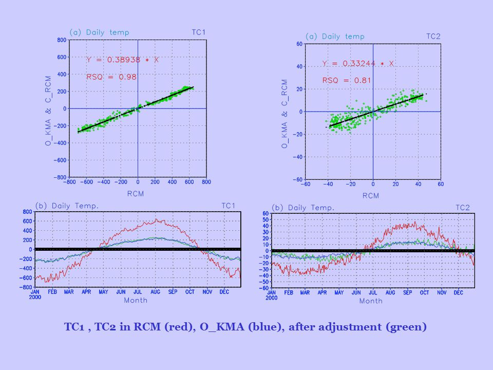 TC1, TC2 in RCM (red), O_KMA (blue), after adjustment (green)