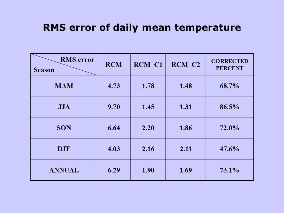 RMS error Season RCMRCM_C1RCM_C2 CORRECTED PERCENT MAM4.731.781.4868.7% JJA9.701.451.3186.5% SON6.642.201.8672.0% DJF4.032.162.1147.6% ANNUAL6.291.901.6973.1% RMS error of daily mean temperature