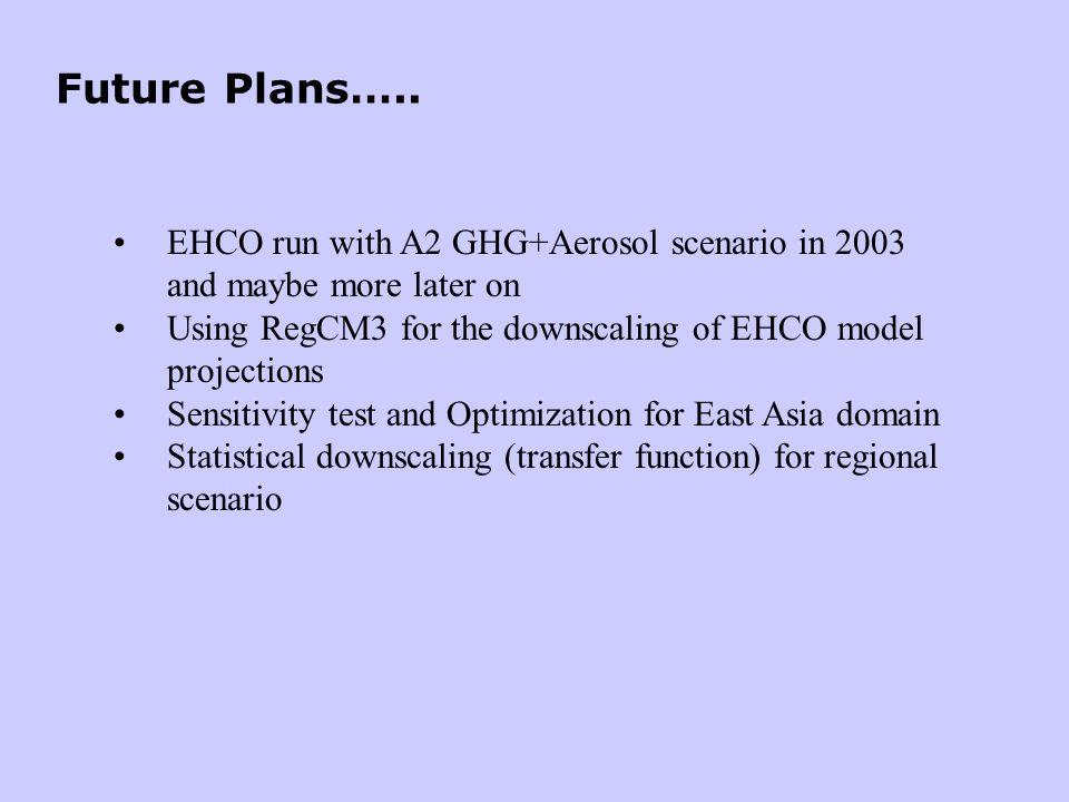 Future Plans…..