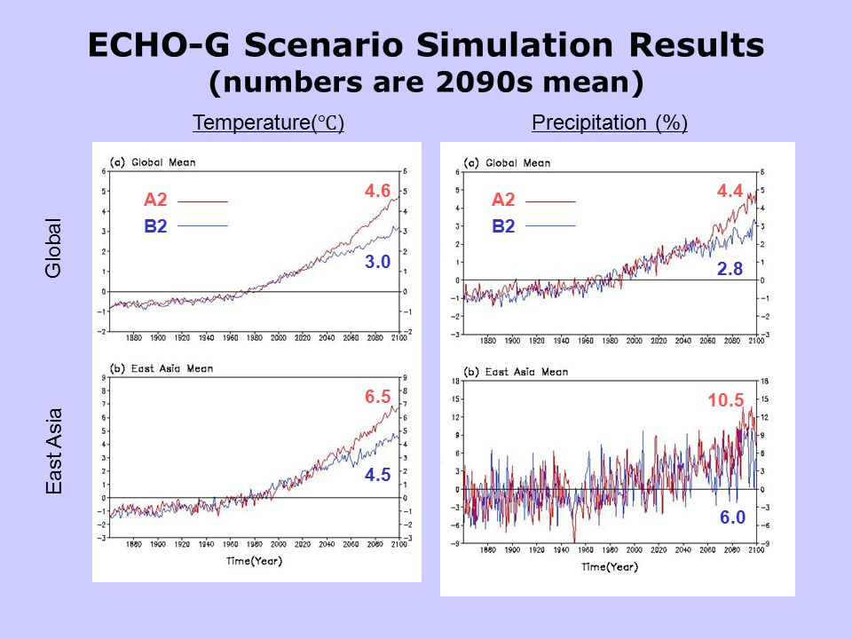 ECHO-G Scenario Simulation Results (numbers are 2090s mean) Global Precipitation (%) Temperature( ℃ ) 4.6 3.0 6.5 4.5 4.4 2.8 10.5 6.0 East Asia A2 B2 A2 B2