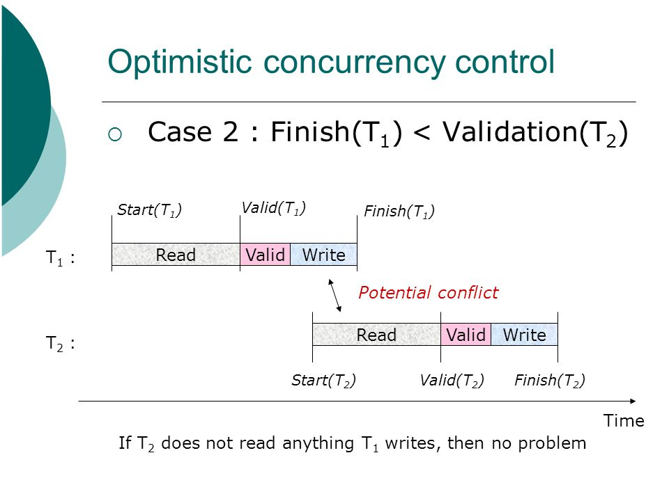 Optimistic concurrency control  Case 2 : Finish(T 1 ) < Validation(T 2 ) Time ReadValidWrite T 1 : Start(T 1 ) Valid(T 1 ) Finish(T 1 ) T 2 : ReadVal