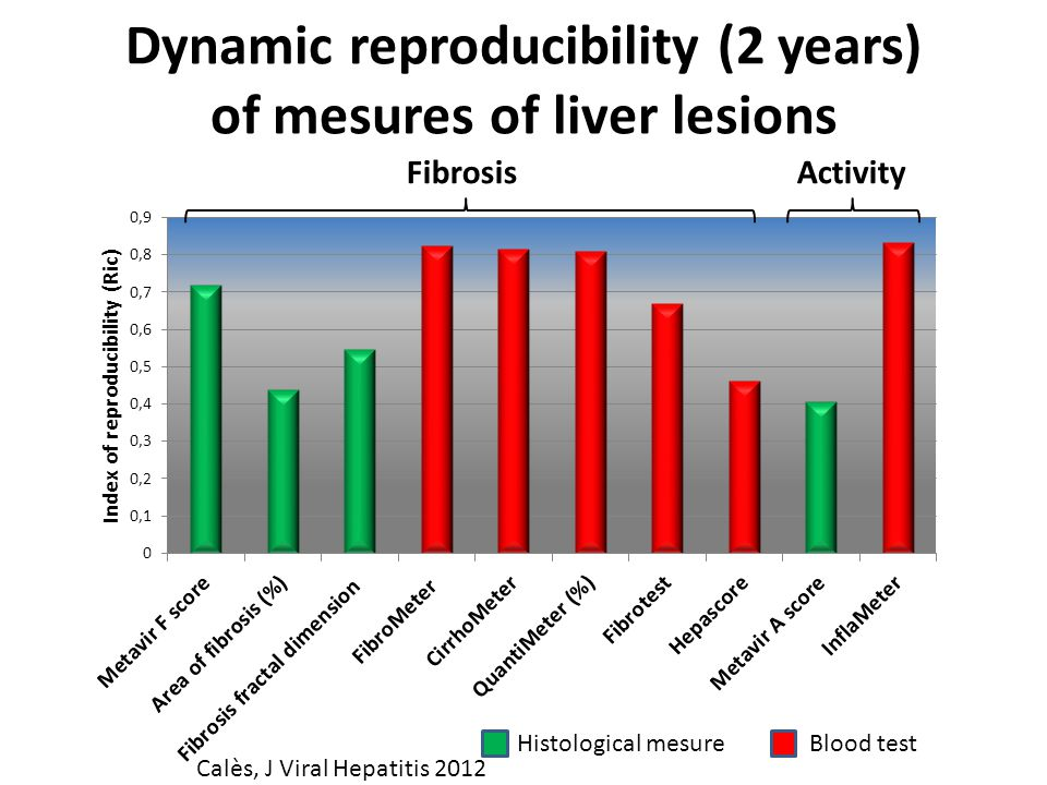 Dynamic reproducibility (2 years) of mesures of liver lesions FibrosisActivity Histological mesure Blood test Calès, J Viral Hepatitis 2012