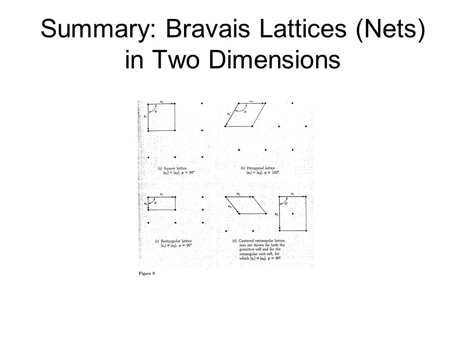 Summary: Bravais Lattices (Nets) in Two Dimensions