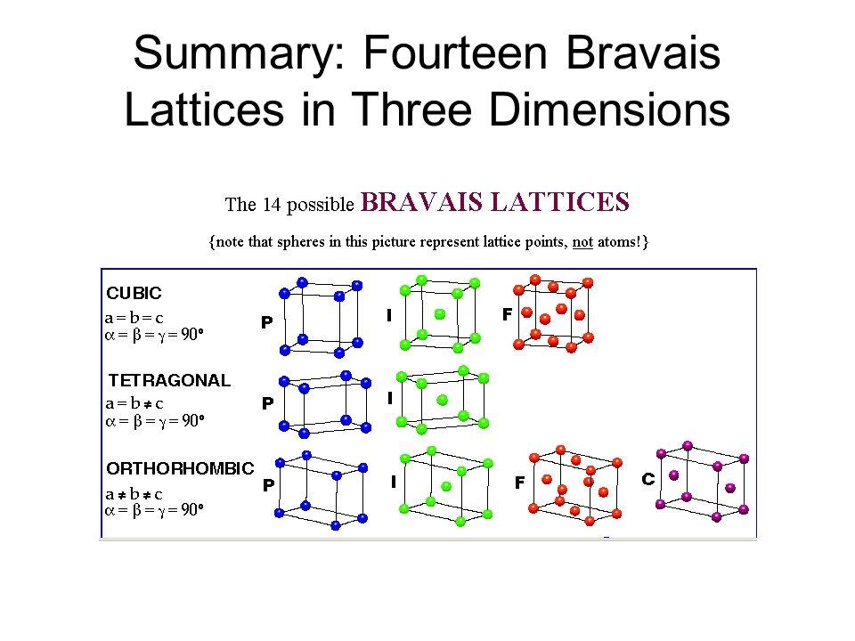 Summary: Fourteen Bravais Lattices in Three Dimensions