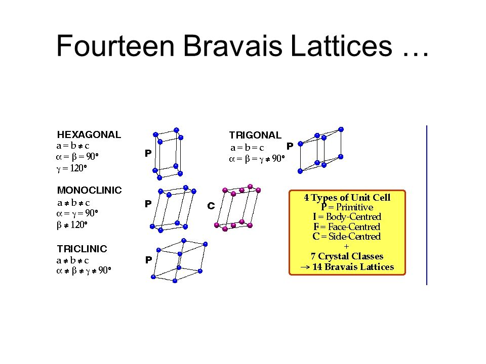 Fourteen Bravais Lattices …