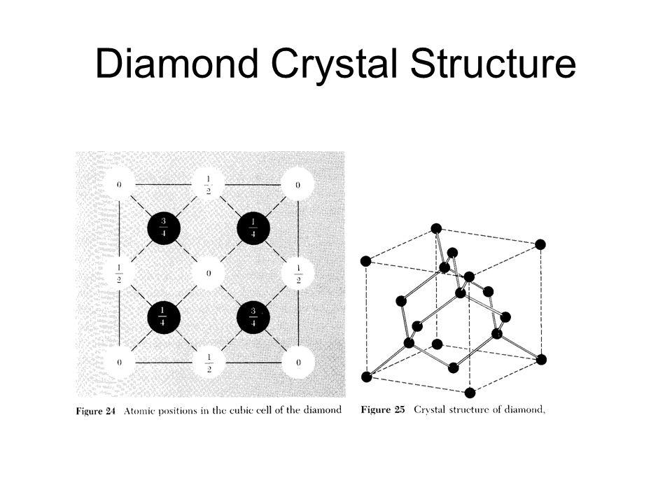 Diamond Crystal Structure