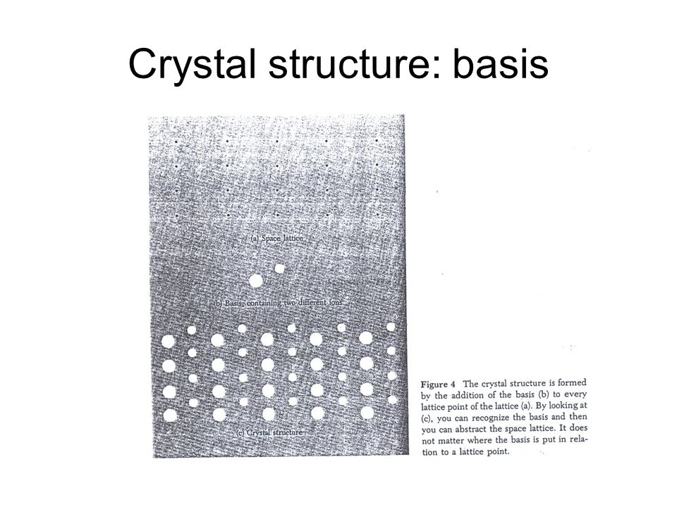 Crystal structure: basis