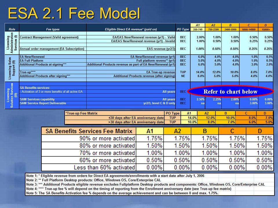ESA 2.1 Fee Model Refer to chart below