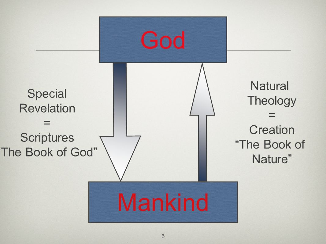 5 Special Revelation = Scriptures The Book of God Mankind God Natural Theology = Creation The Book of Nature