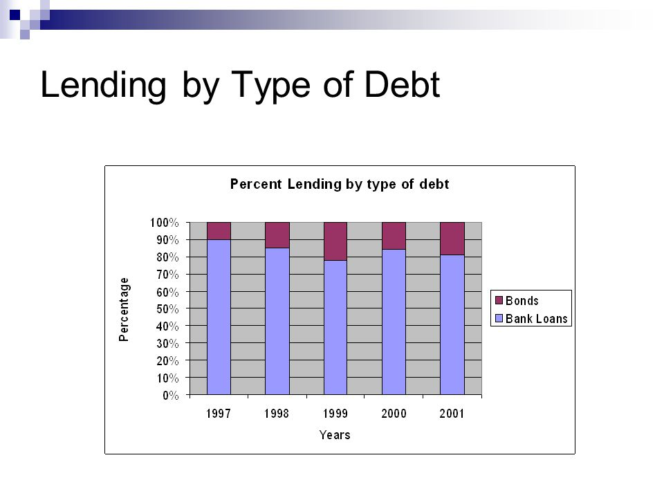 Lending by Type of Debt