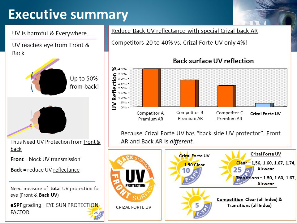 Executive summary UV is harmful & Everywhere. UV reaches eye from Front & Back Up to 50% from back! CRIZAL FORTE UV Competition Clear (all Index) & Tr