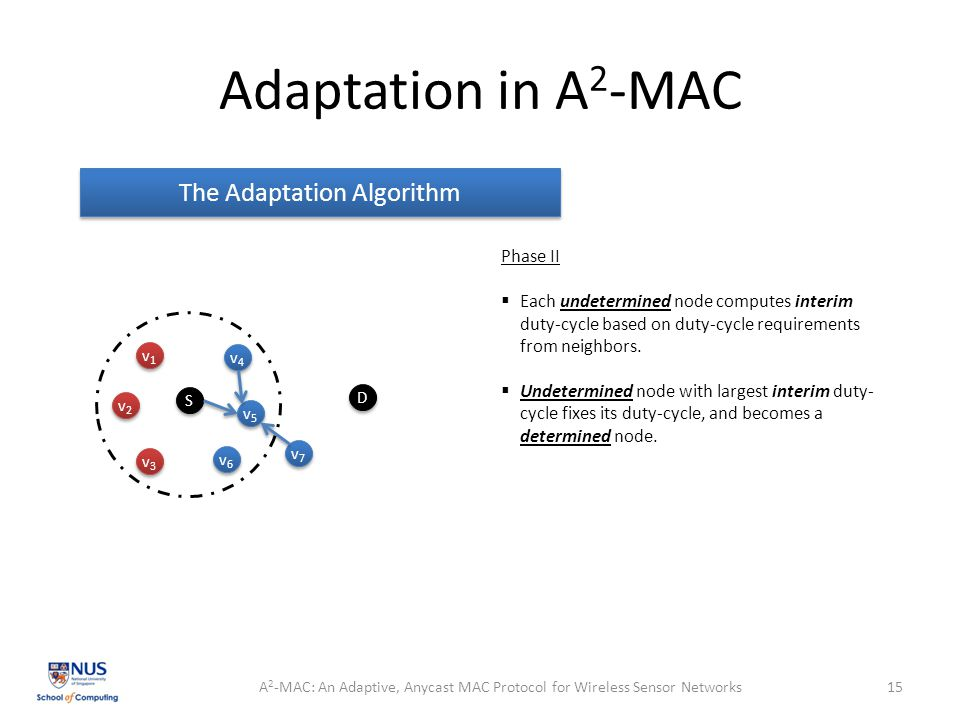 Adaptation in A 2 -MAC A 2 -MAC: An Adaptive, Anycast MAC Protocol for Wireless Sensor Networks15 The Adaptation Algorithm Phase II  Each undetermined node computes interim duty-cycle based on duty-cycle requirements from neighbors.