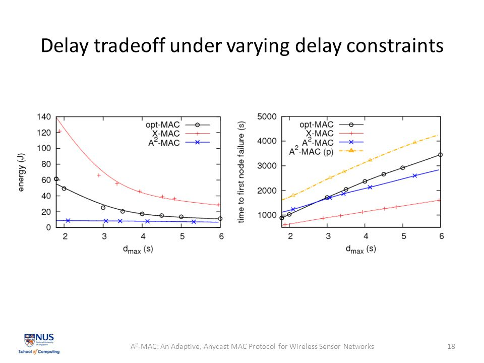 Delay tradeoff under varying delay constraints A 2 -MAC: An Adaptive, Anycast MAC Protocol for Wireless Sensor Networks18