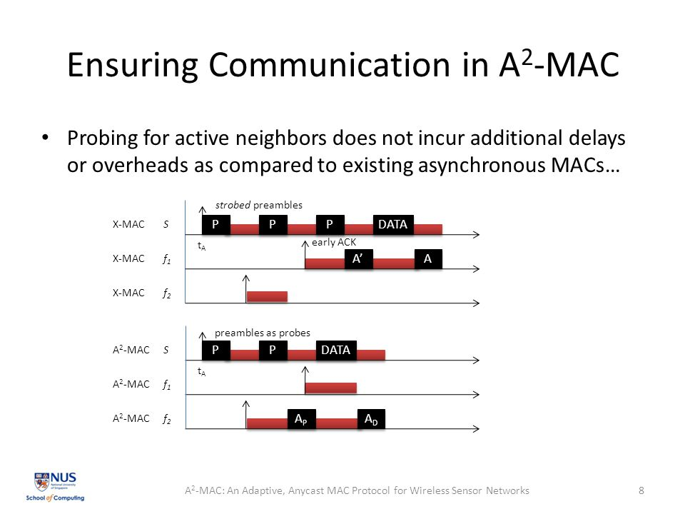 Ensuring Communication in A 2 -MAC Probing for active neighbors does not incur additional delays or overheads as compared to existing asynchronous MACs… A 2 -MAC: An Adaptive, Anycast MAC Protocol for Wireless Sensor Networks8 P P P P P P DATA A' A A P P P P DATA APAP APAP ADAD ADAD tAtA tAtA strobed preambles early ACK preambles as probes X-MAC S f1f1 f2f2 A 2 -MAC S f1f1 f2f2