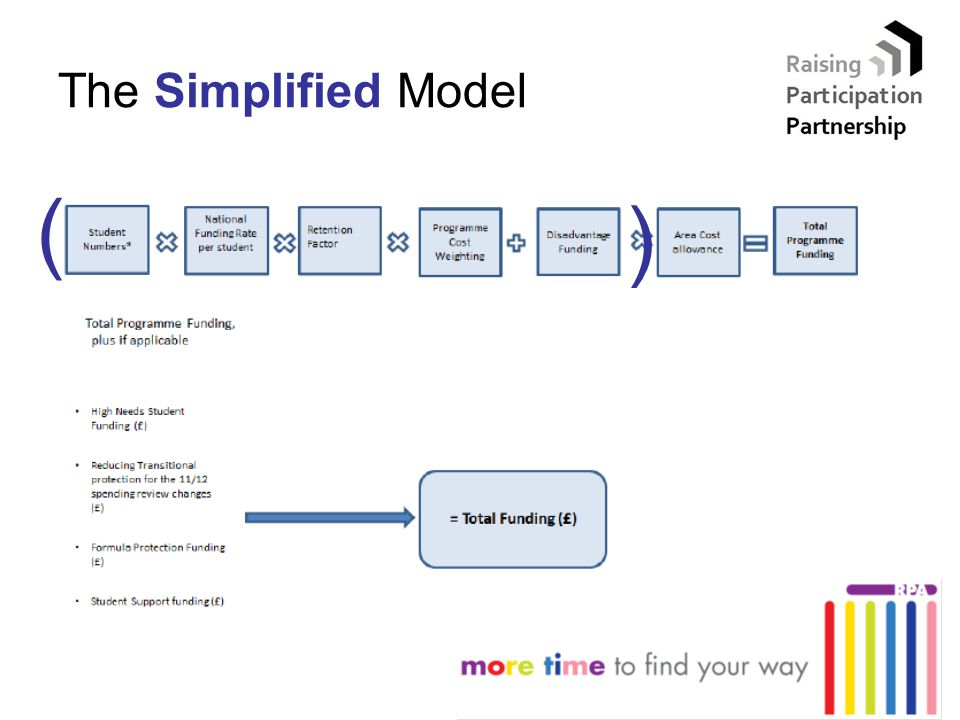 The Simplified Model ( ( )