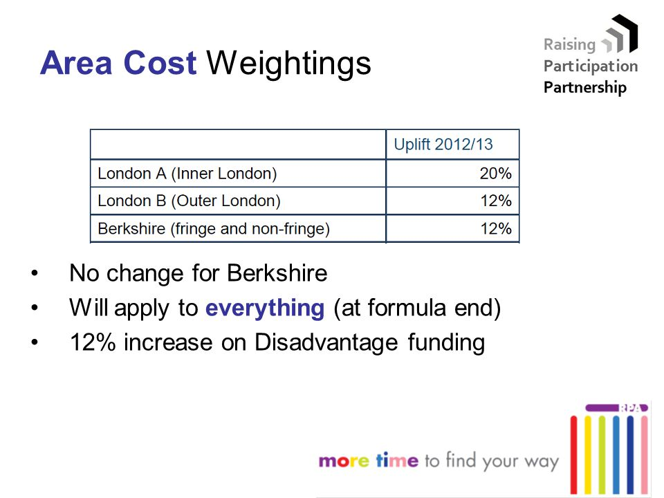 Area Cost Weightings No change for Berkshire Will apply to everything (at formula end) 12% increase on Disadvantage funding