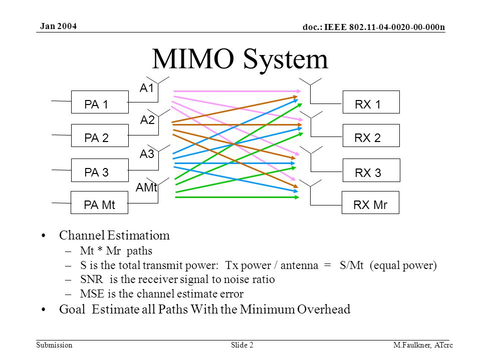 doc.: IEEE 802.11-04-0020-00-000n Submission Jan 2004 M.Faulkner, ATcrcSlide 2 MIMO System Channel Estimatiom –Mt * Mr paths –S is the total transmit power: Tx power / antenna = S/Mt (equal power) –SNR is the receiver signal to noise ratio –MSE is the channel estimate error Goal Estimate all Paths With the Minimum Overhead PA 1 PA 2 PA 3 PA Mt RX 1 RX 2 RX 3 RX Mr AMt A2 A3 A1