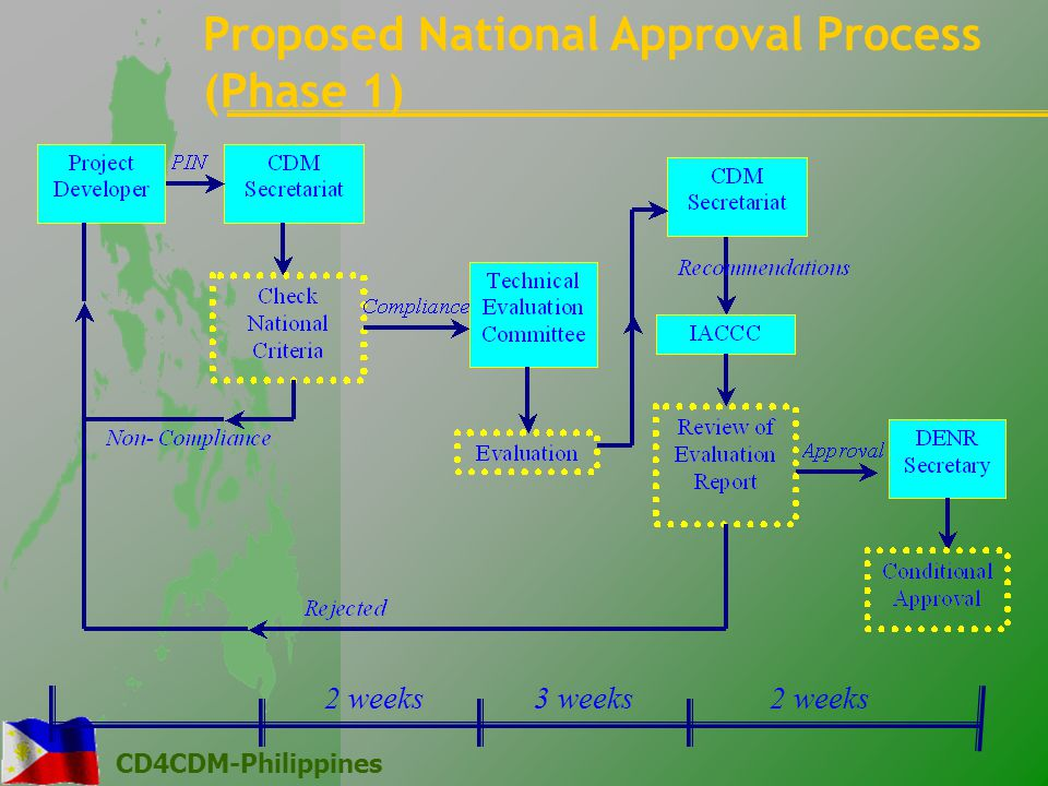 CD4CDM-Philippines Proposed National Approval Process (Phase 1) 2 weeks 3 weeks