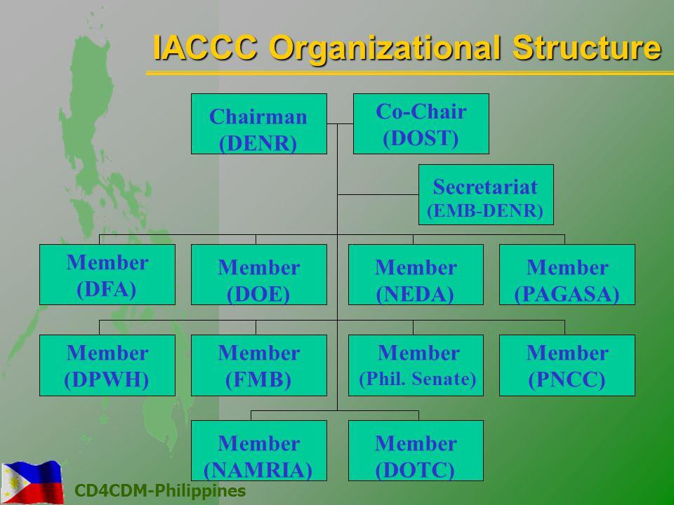 CD4CDM-Philippines Member (DPWH) Member (DFA) Member (DOE) Member (NEDA) Member (PAGASA) Member (NAMRIA) Member (DOTC) Member (FMB) Member (Phil.