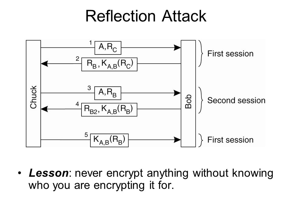Reflection Attack Lesson: never encrypt anything without knowing who you are encrypting it for.