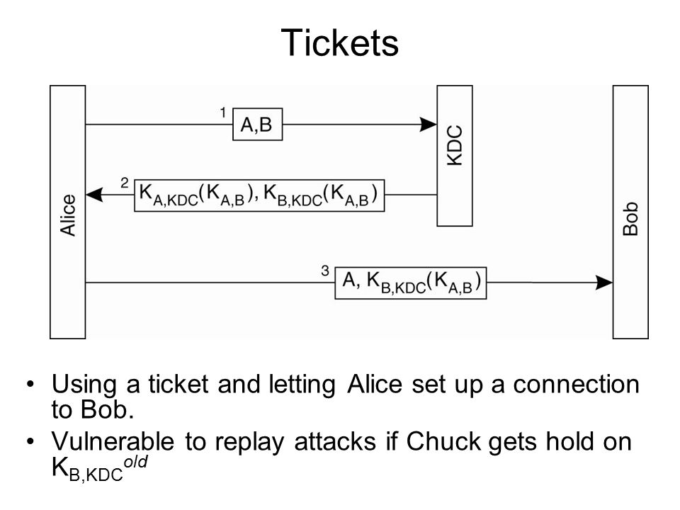 Tickets Using a ticket and letting Alice set up a connection to Bob.