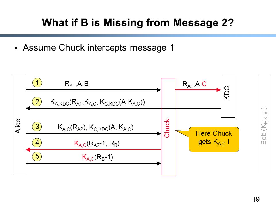 19 What if B is Missing from Message 2.