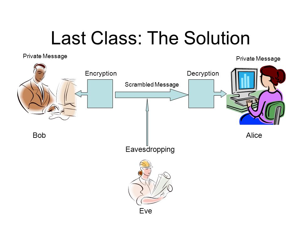 Last Class: The Solution BobAlice Eve Scrambled Message Eavesdropping EncryptionDecryption Private Message