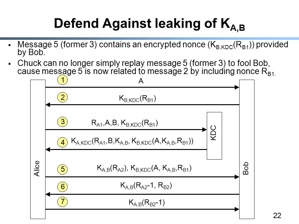 22 Defend Against leaking of K A,B  Message 5 (former 3) contains an encrypted nonce (K B,KDC (R B1 )) provided by Bob.