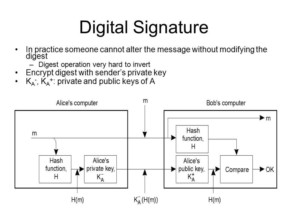 Digital Signature In practice someone cannot alter the message without modifying the digest –Digest operation very hard to invert Encrypt digest with sender's private key K A -, K A + : private and public keys of A