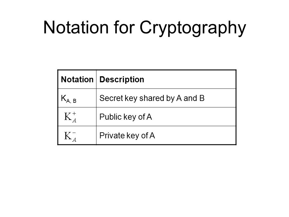 Notation for Cryptography NotationDescription K A, B Secret key shared by A and B Public key of A Private key of A