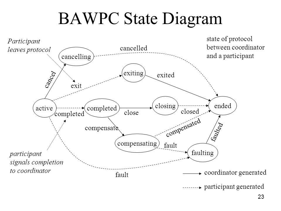 23 BAWPC State Diagram cancelling exiting activecompleted compensating faulting closingended fault cancel completed exit exited cancelled close closed fault faulted compensated coordinator generated participant generated compensate participant signals completion to coordinator Participant leaves protocol state of protocol between coordinator and a participant