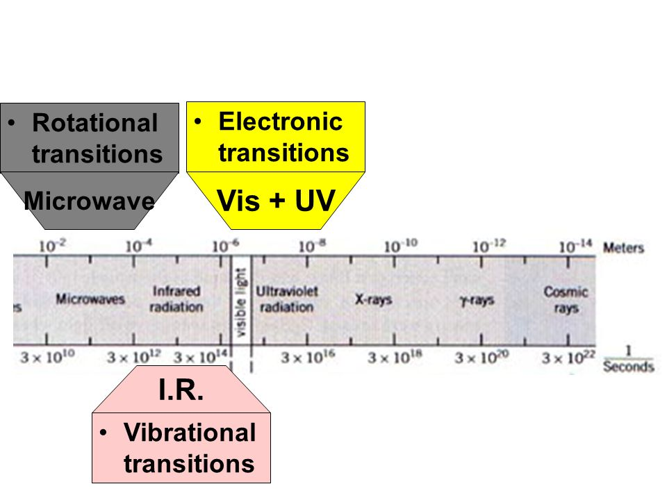 Electronic transitions Vis + UV Rotational transitions Vibrational transitions Microwave I.R.