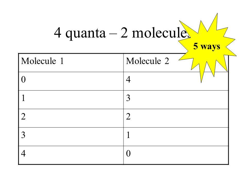 4 quanta – 2 molecules Molecule 1Molecule 2 04 13 22 31 40 5 ways