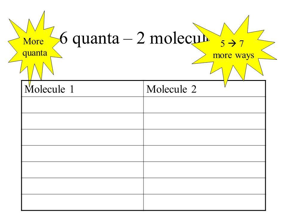 6 quanta – 2 molecules More quanta Molecule 1Molecule 2 5  7 more ways