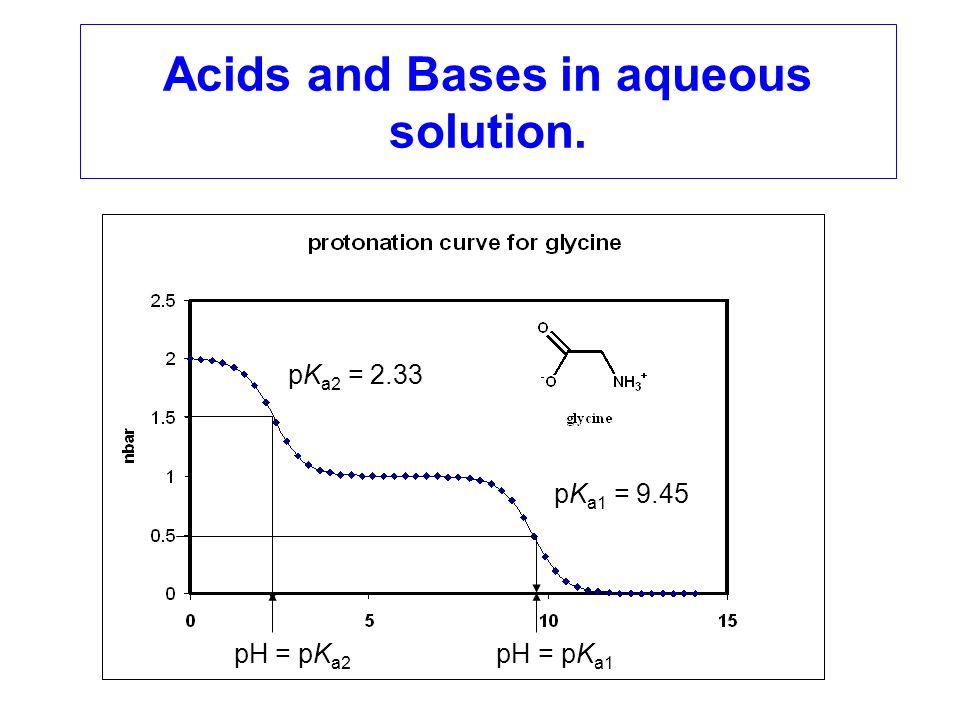 NH 4 + NH 3 pH 50 = pK a The species distribution diagram of ammonia/ammonium ion: