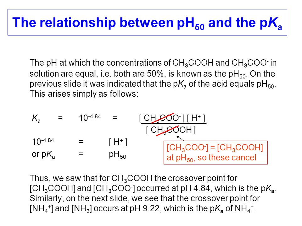 The relationship between pH 50 and the pK a The pH at which the concentrations of CH 3 COOH and CH 3 COO - in solution are equal, i.e. both are 50%, i