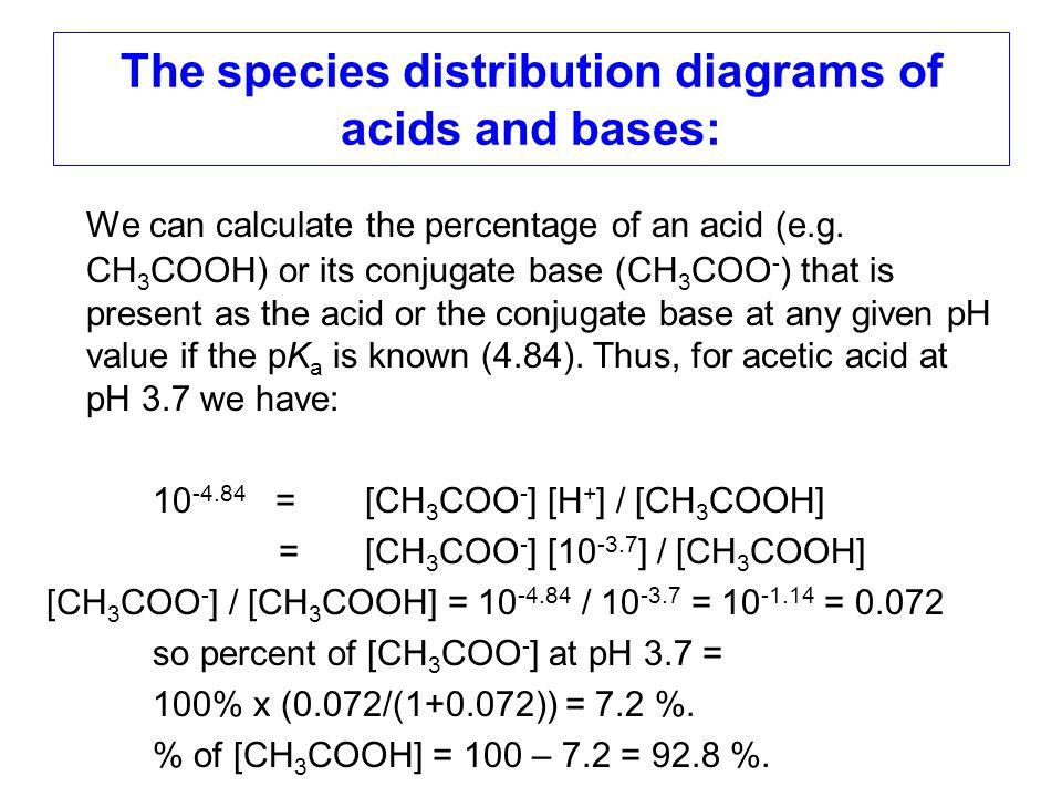 CH 3 COOHCH 3 COO - pH 50 = pK a